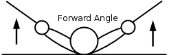 Diagram showing the wrists too far forward