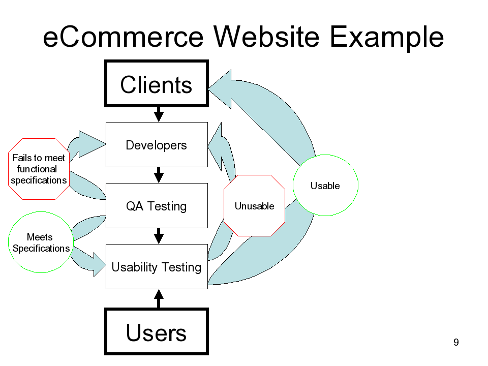 clients → developers → QA testing → usability testing ← users
